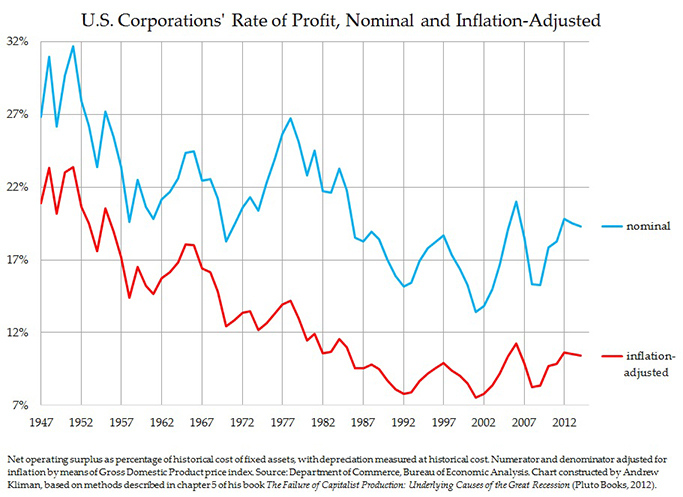 U.S. Corporations' Rates of Profit